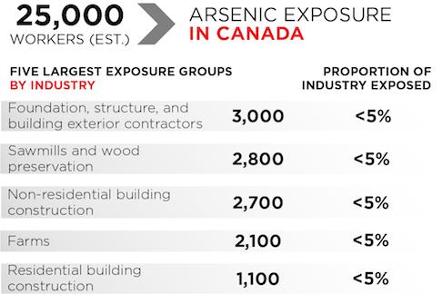 arsenic exposure in Canada